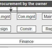 Bim dissertation proposal